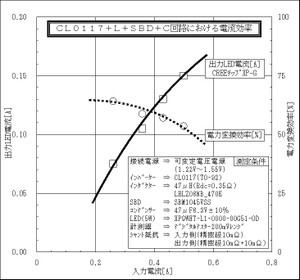 Cl0117_circuitsbdc_efficiency2