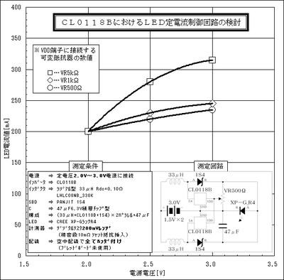 Cl118bcoilsbdx2c_vr_graph
