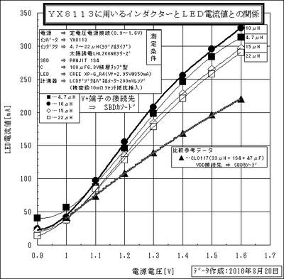 Yx8113_h_sbdc_graph
