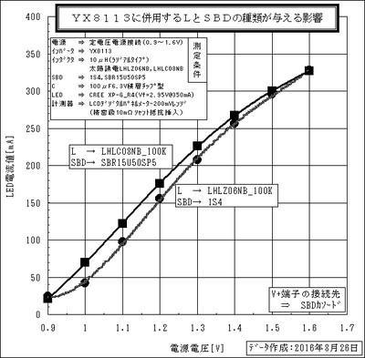 Yx8113_h_sbdc_graph_2