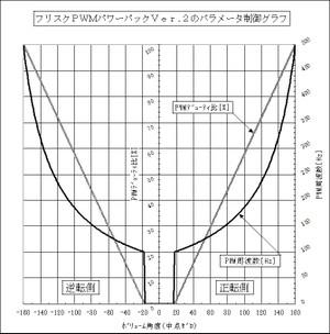 Pwm_graph