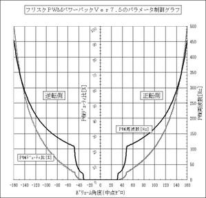 Pwm_graph_ver75